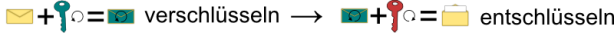 Konzept asymmetrischer Verschlüsselung